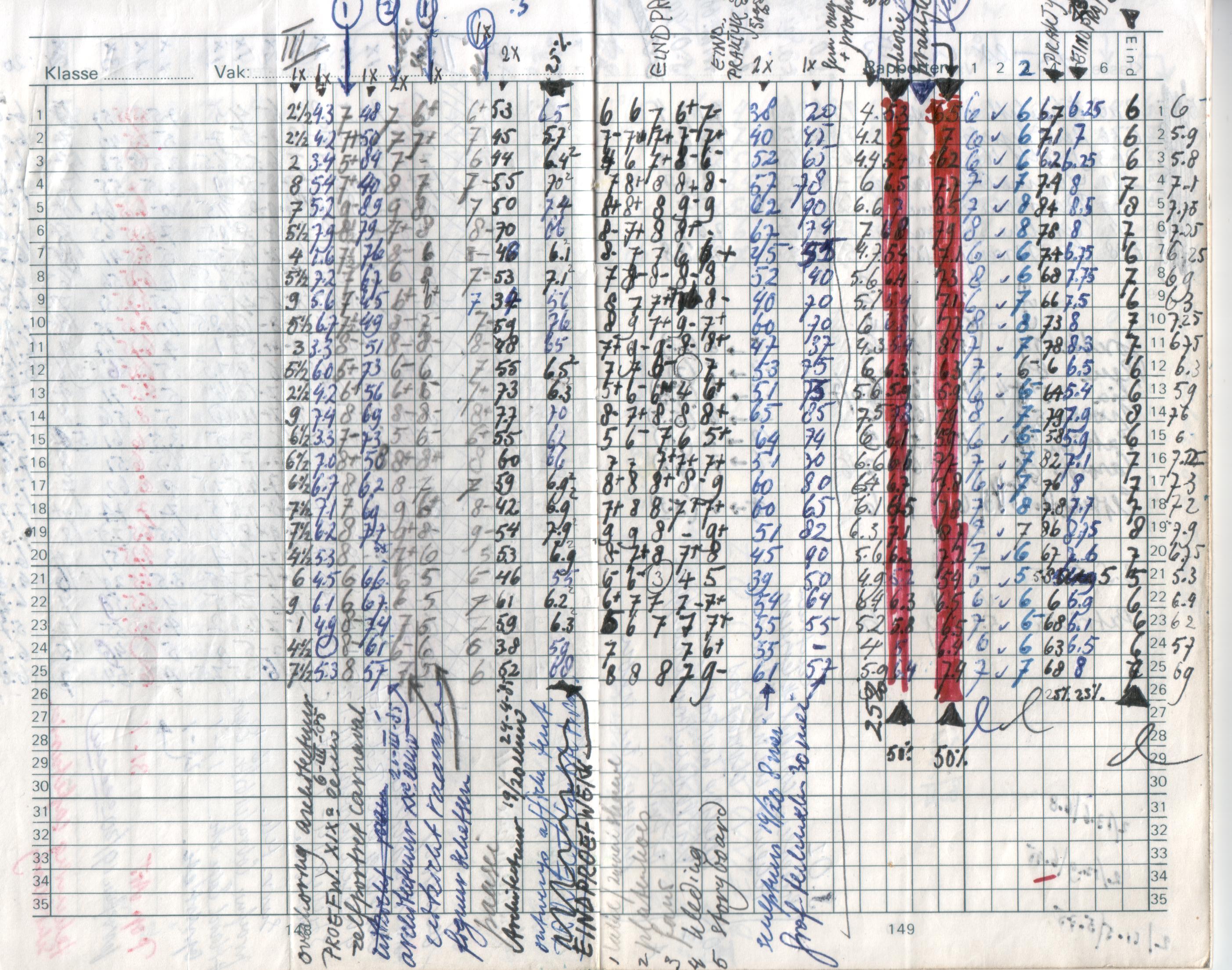 Cijferlijst 2 H4 1984-1985